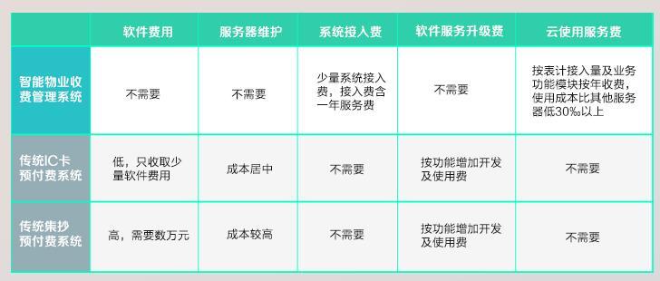 预付费电表管理系统
