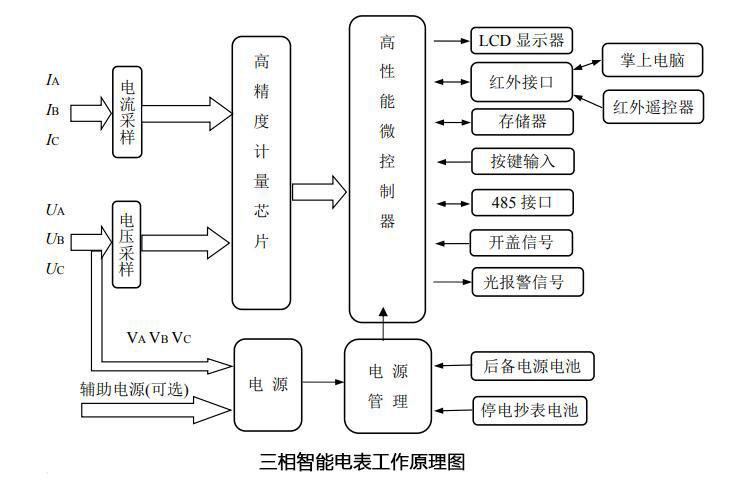 智能电表结构图