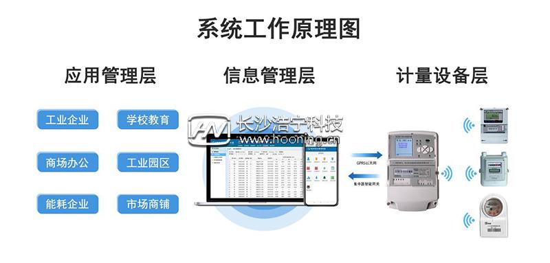工厂能耗监测系统
