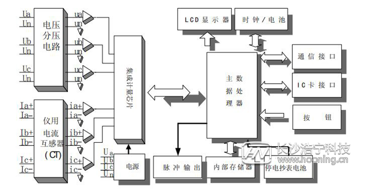 长沙威胜电表DTSD341-MB3工作原理