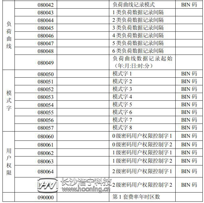 长沙威胜DTSD341-MB3电能表显示代码