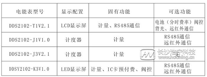 长沙威胜单相电表DDS102产品简介