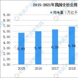 2021年中国智能电表市场发展状态级前景